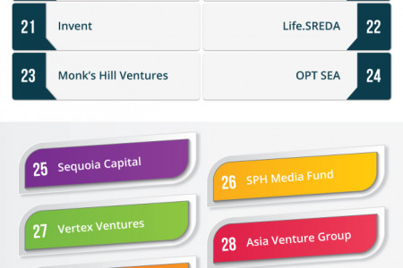 Top 36 Startup investment firms of Southeast Asia. Infographic