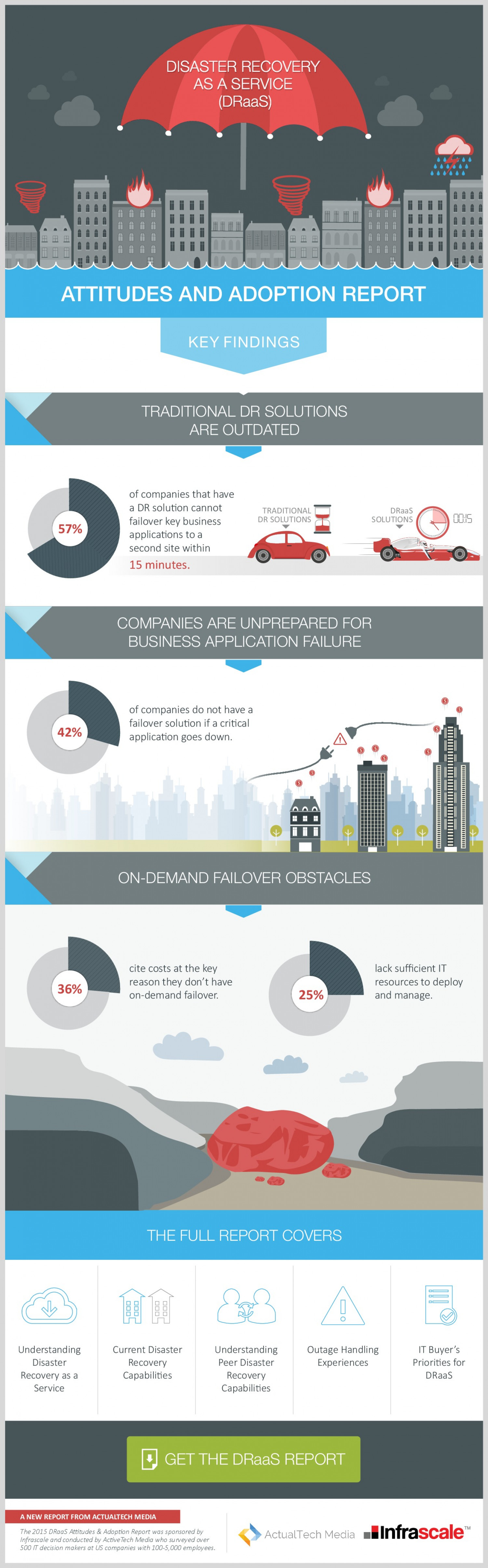 Top 4 Disaster Recovery Findings Infographic