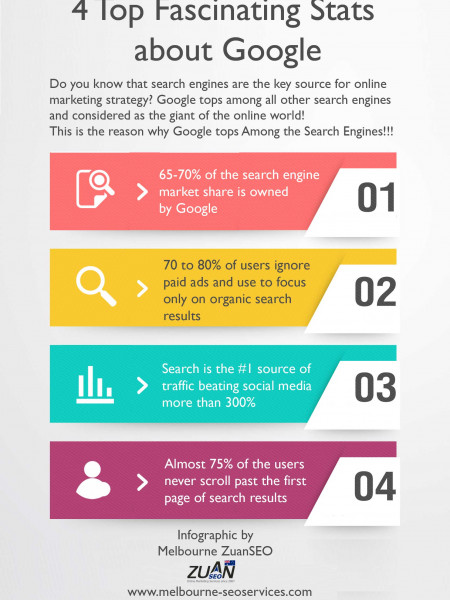 Top 4 Fascinating stats about Google Infographic