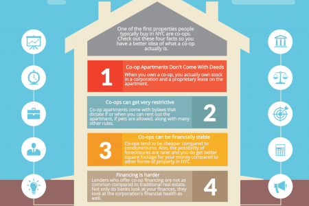 TOP 4 NYC CO-OP FACTS YOU NEED TO KNOW Infographic