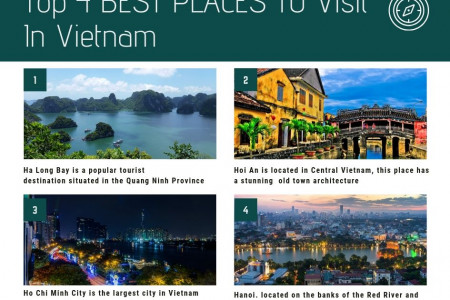 Top 4 places to Visit In Vietnam Infographic
