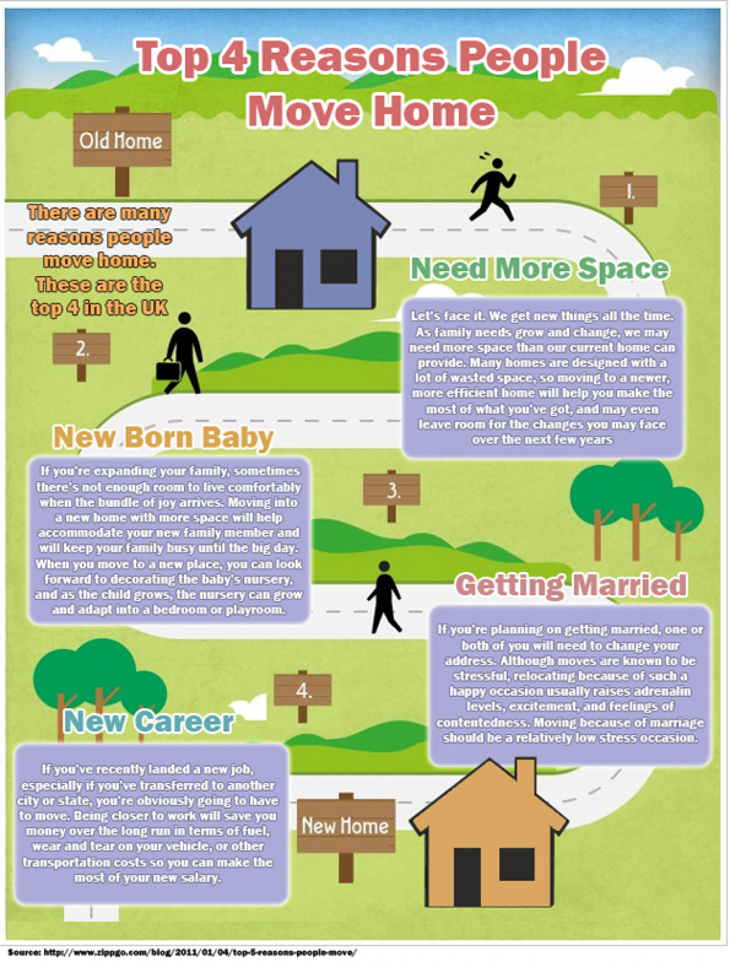Top 4 Reasons People Move Home Infographic