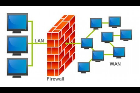 Top 4 Types Of Firewall Techniques Infographic