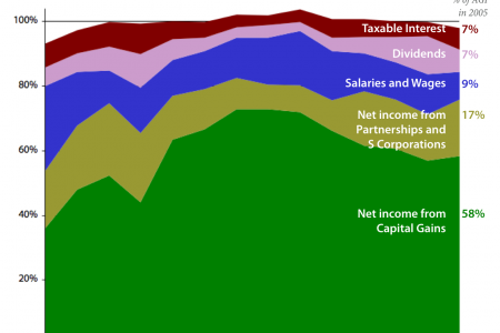 Top 400 Taxpayers: Sources of Income 1992-2005 Infographic