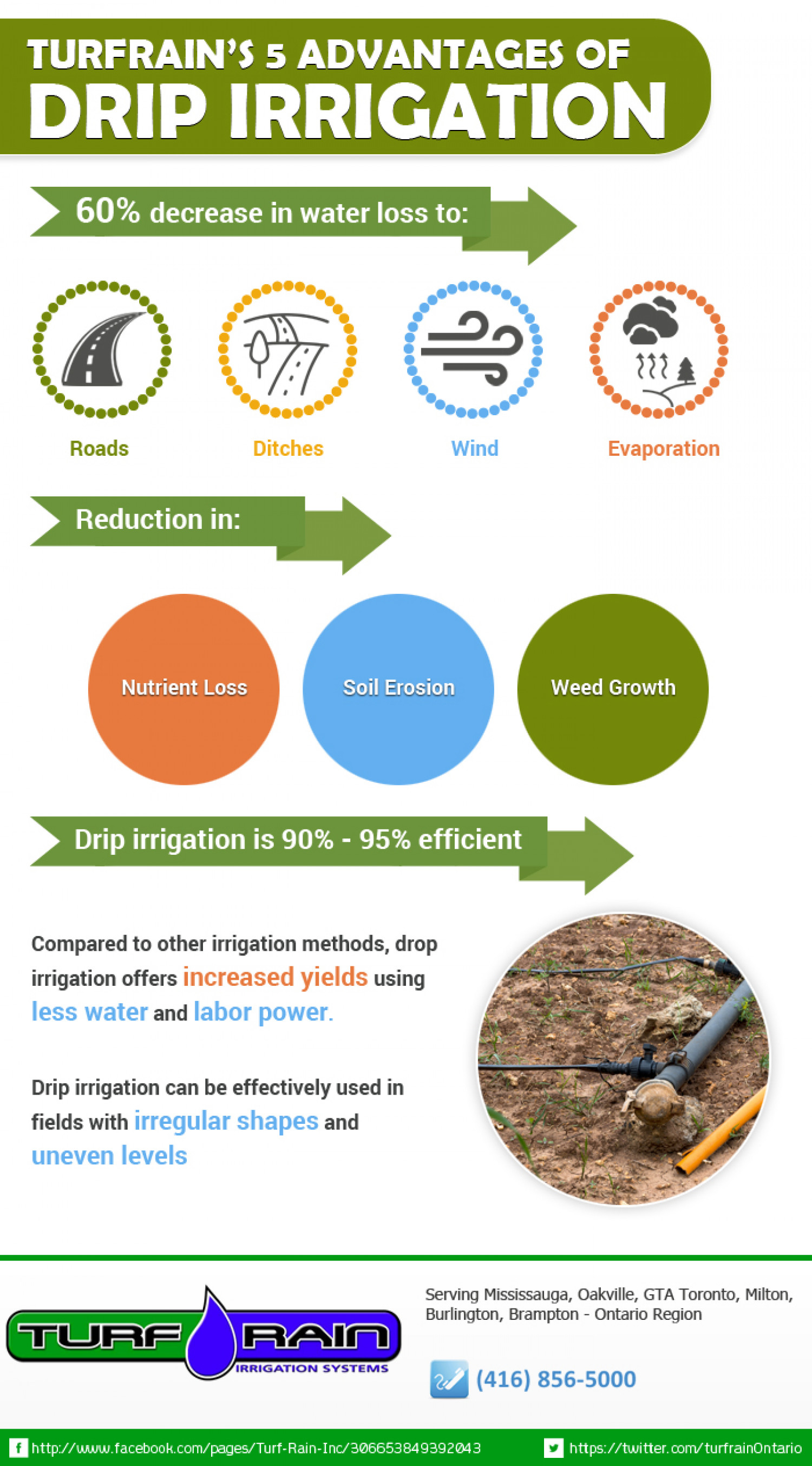 top 5 advantages of drip irrigation system infographic