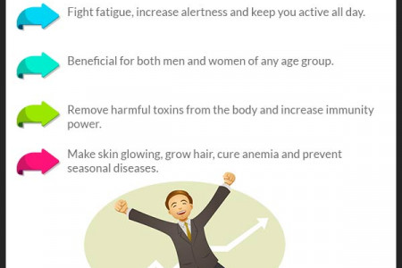 Top 5 Benefits of Sfoorti Capsules Infographic