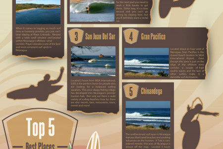 Top 5 Best Places To Surf in Nicaragua Infographic