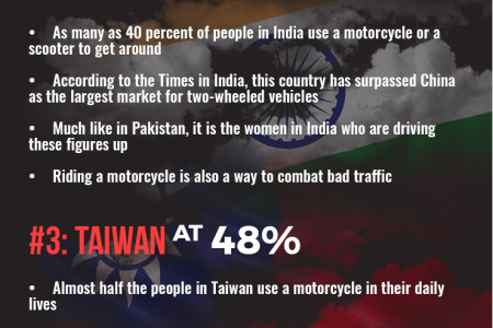 Top 5 Bike Riding Countries around the World Infographic