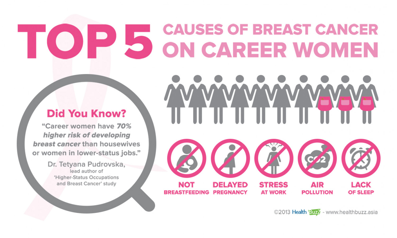 Breast percent cancer of