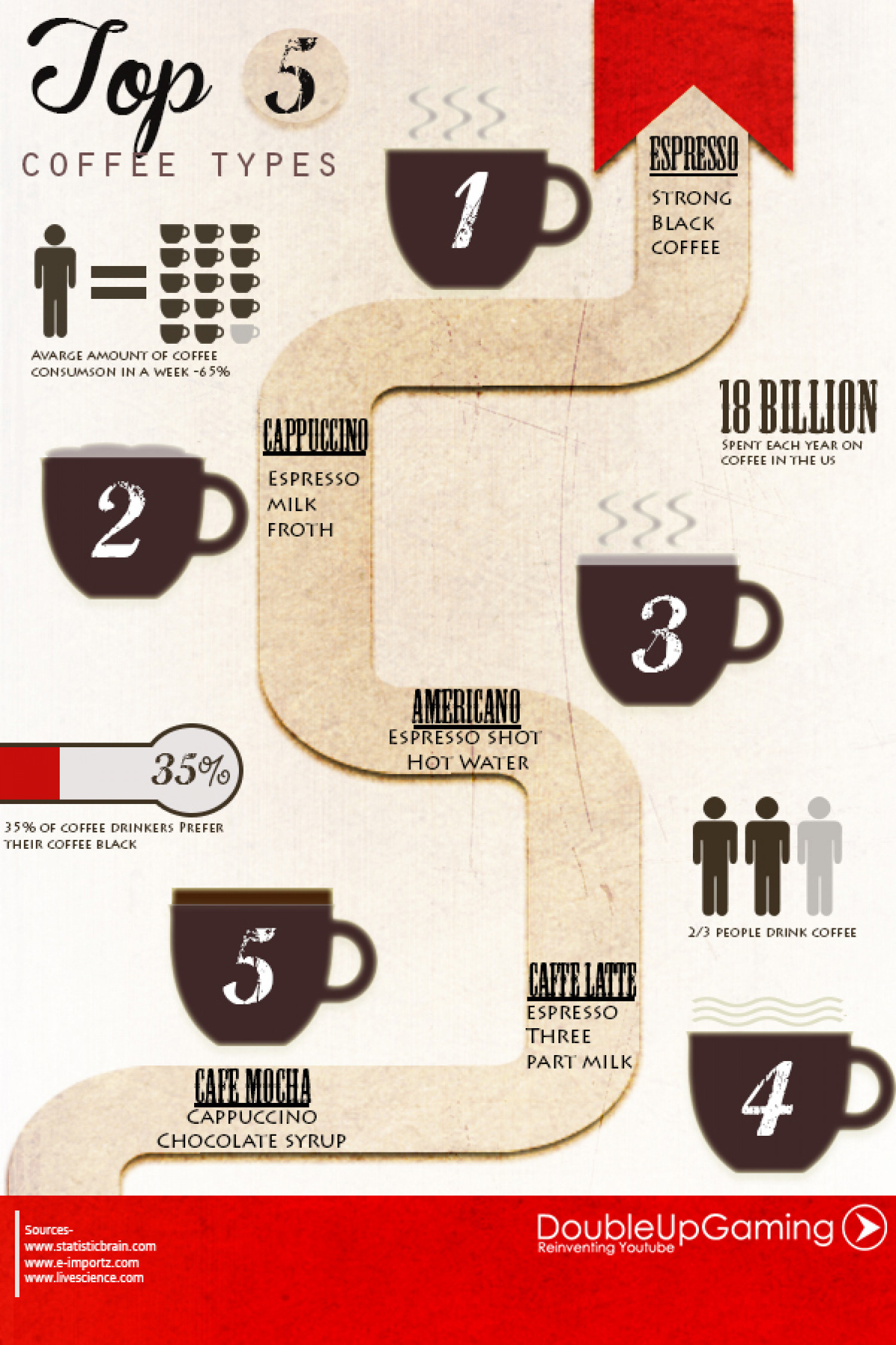 Top 5 Coffee Types - Coffee Facts Infographic