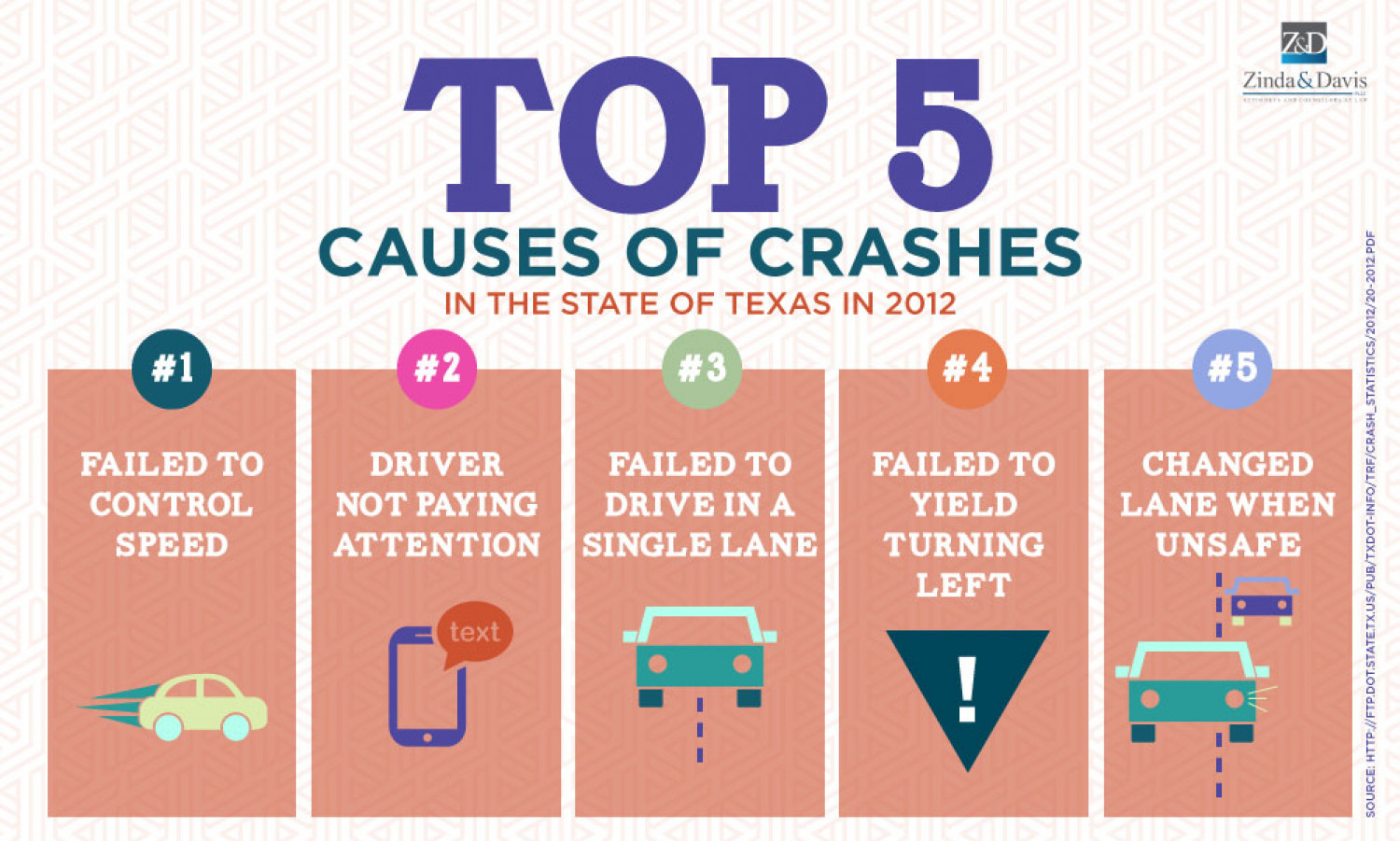 third image of Contributing Factors Crash Report Texas with Top 5 Contributing Factors to Crashes in the State of ...