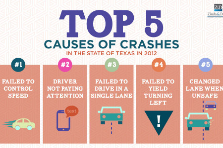 Top 5 Contributing Factors to Crashes in the State of Texas Infographic