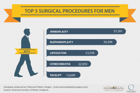 Top 5 Cosmetic Surgical Procedures For Men Infographic