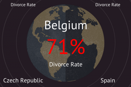 Top 5 Countries With Highest Divorce Rate In The World Infographic