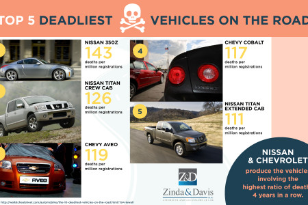 Top 5 Deadliest Vehicles on the Road Infographic
