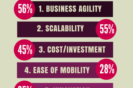 Top 5 Drivers of Cloud Adoption Infographic