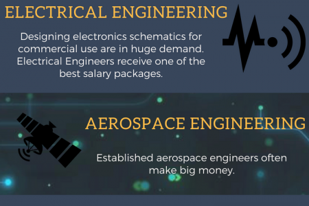 Top 5 Engineering Streams That Offers High Salary Infographic