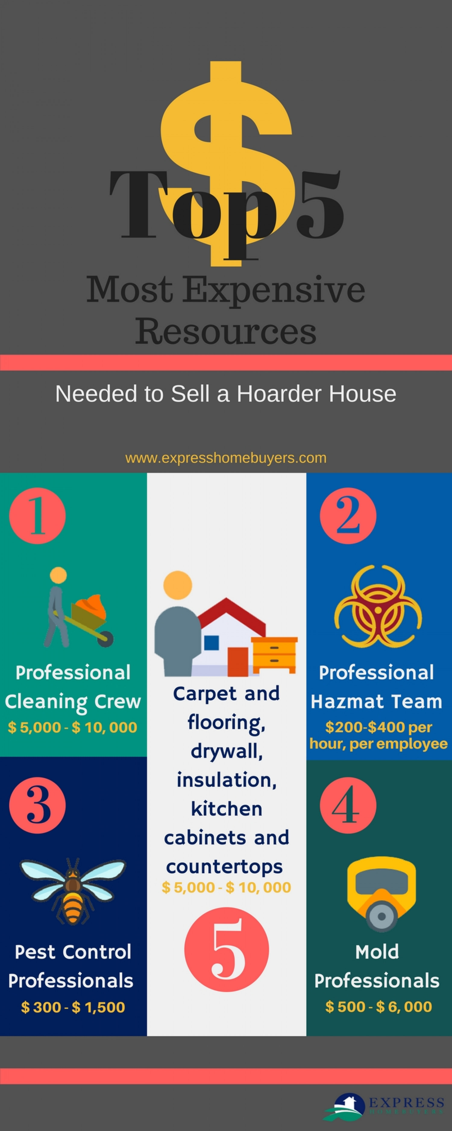 Top 5 Expenses for Hoarders Infographic