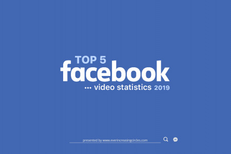 Top 5 Facebook Video Stats 2019 Infographic