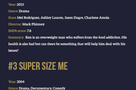 Top 5 Films about Weight Issues Infographic