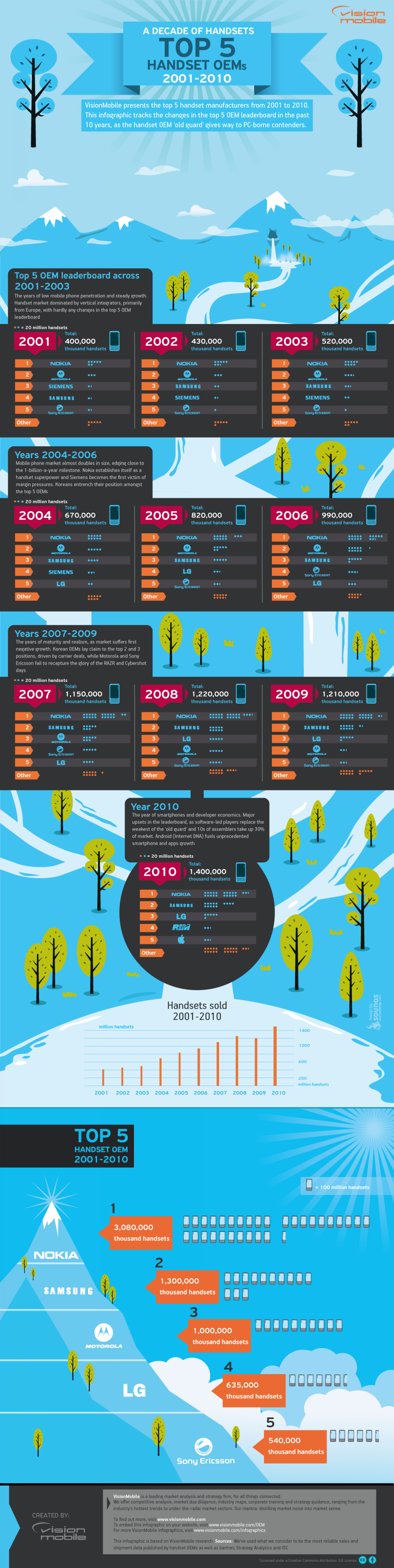 Top 5 Handset OEMs 2001-2010 Infographic