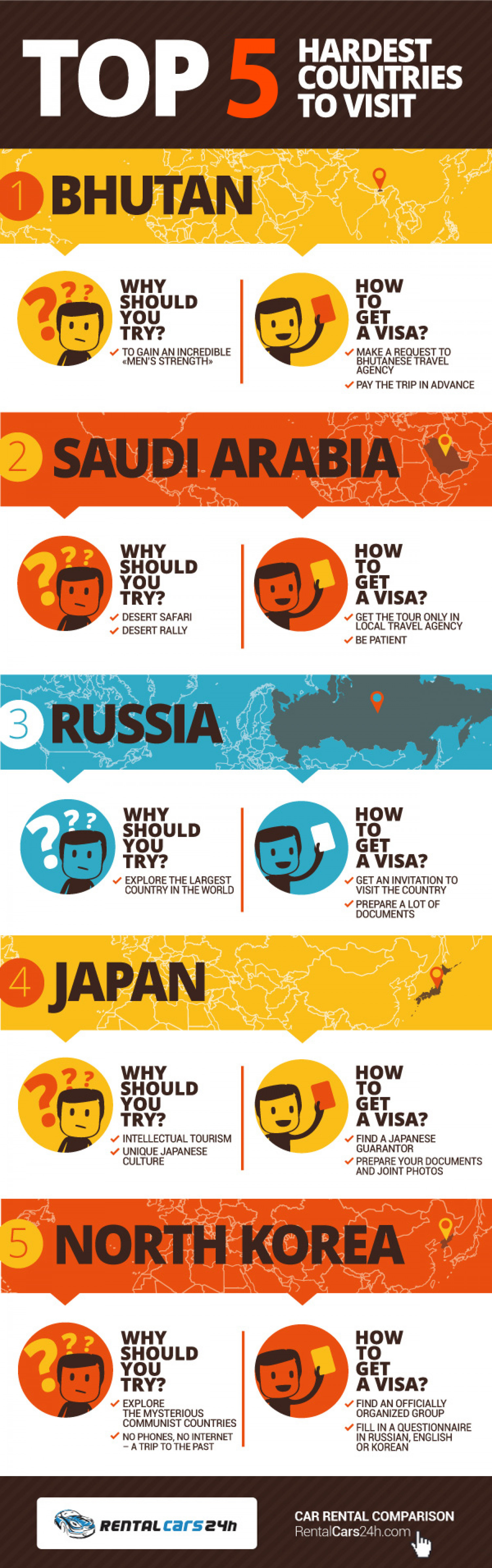 TOP 5 Hardest Countries To Visit Infographic