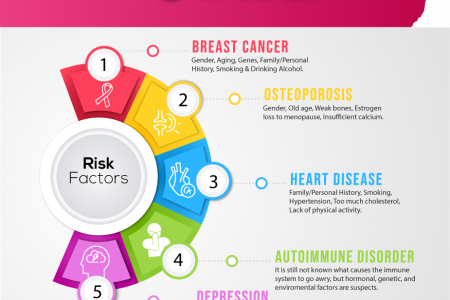 Top 5 Health Concerns of Women - What Can You Do? Infographic