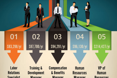 Top 5 Highest Paying HR Positions Infographic