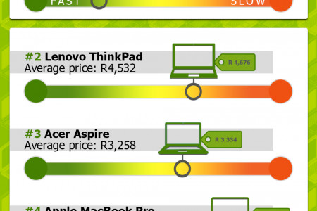 Top 5 Laptops on Gumtree  Infographic