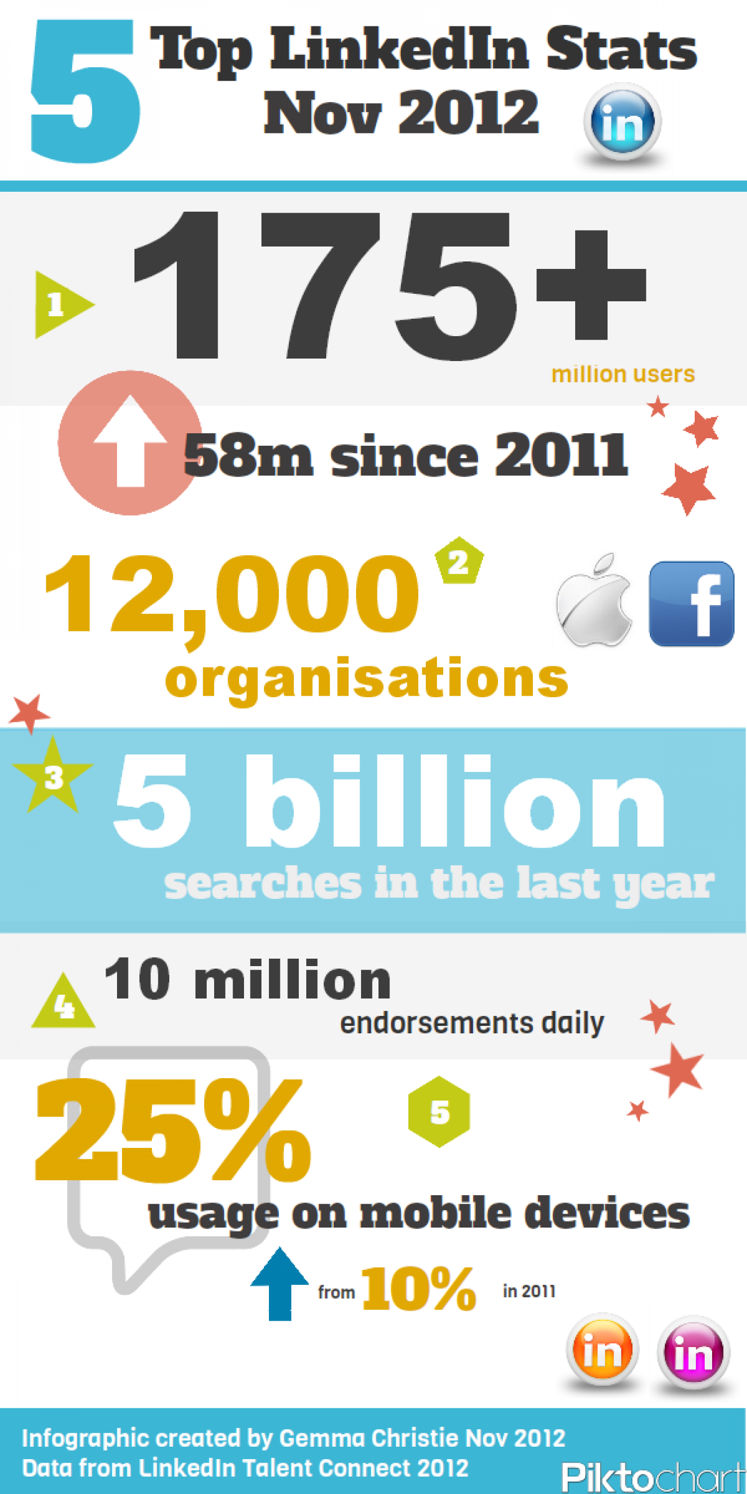 Top 5 LinkedIn Stats - Nov 2012 Infographic