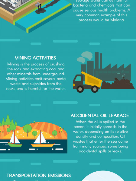 Top 5 Major Factors That Cause Air and Water Pollution Infographic