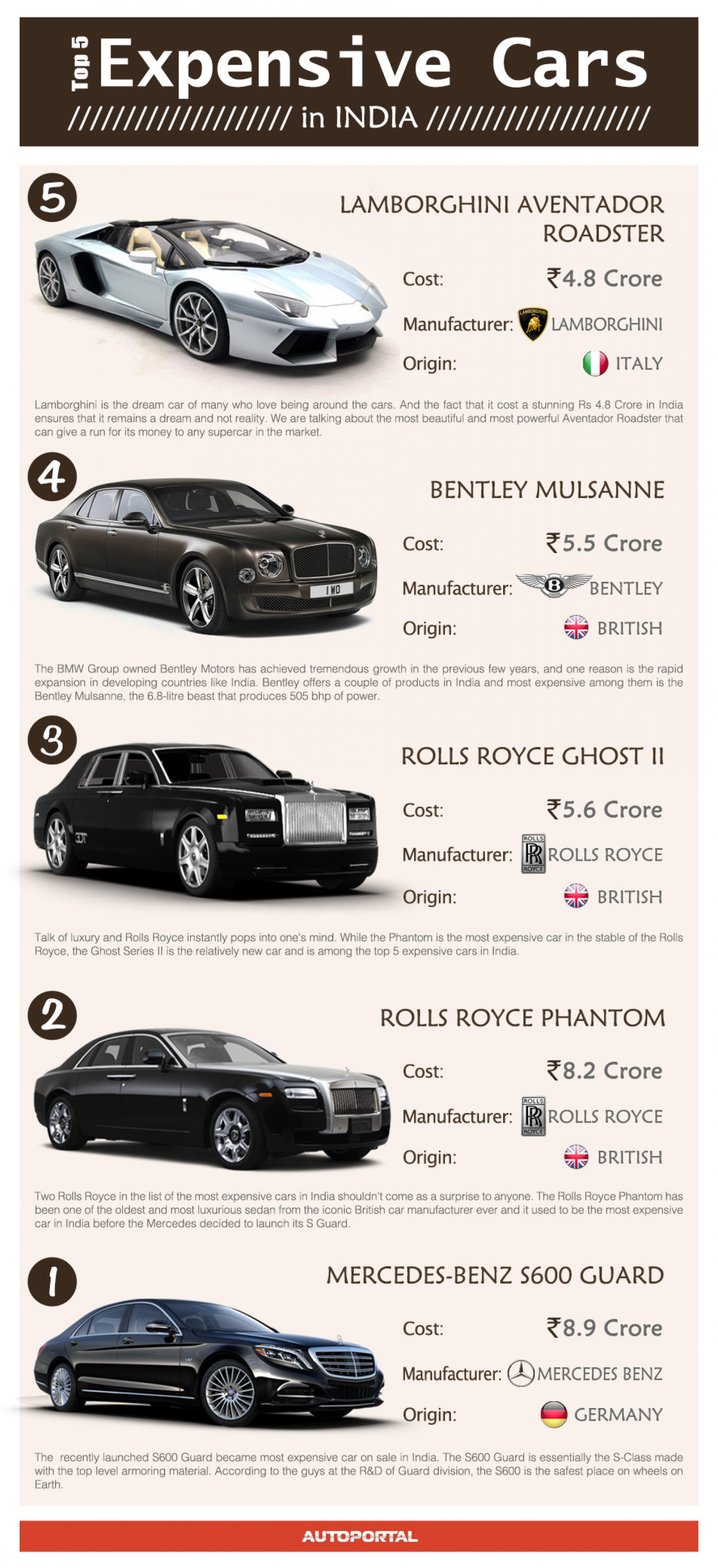 Top 5 Most Expensive Cars In India Visual Ly
