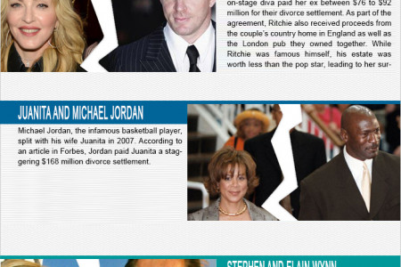 Top 5 Most Expensive Celebrity Divorces Infographic