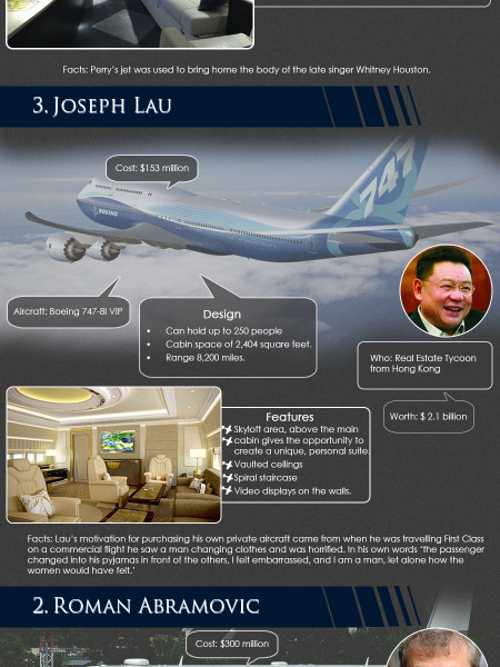 Top 5 Most Expensive Private Jets in The World Infographic