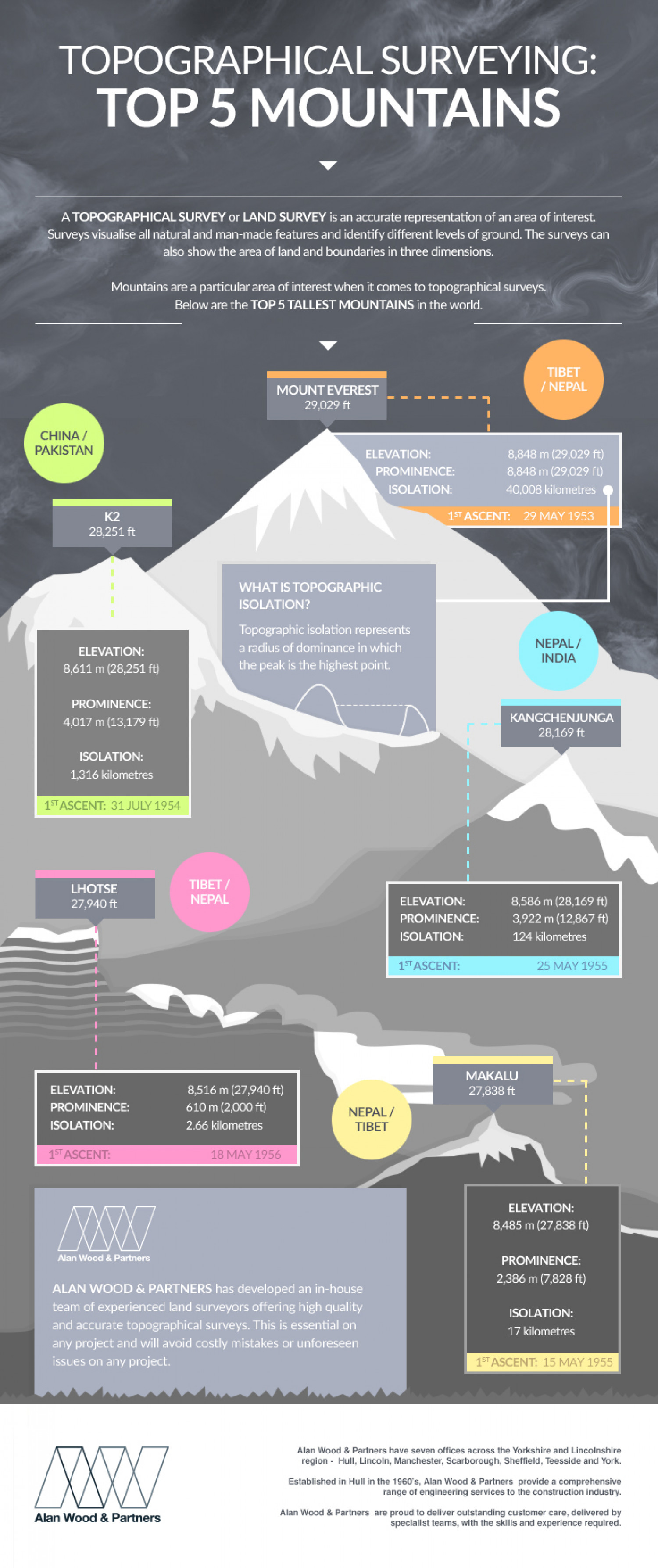 Top 5 Mountains Infographic