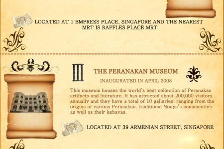 Top 5 Museums In Singapore  Infographic