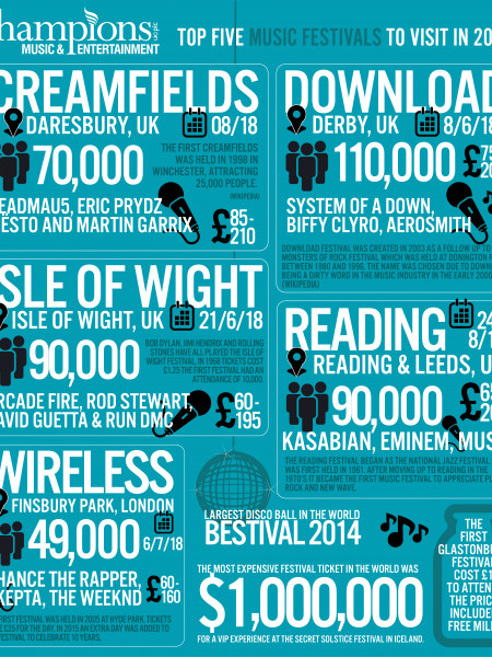 Top 5 Music Festivals UK 2018 Infographic