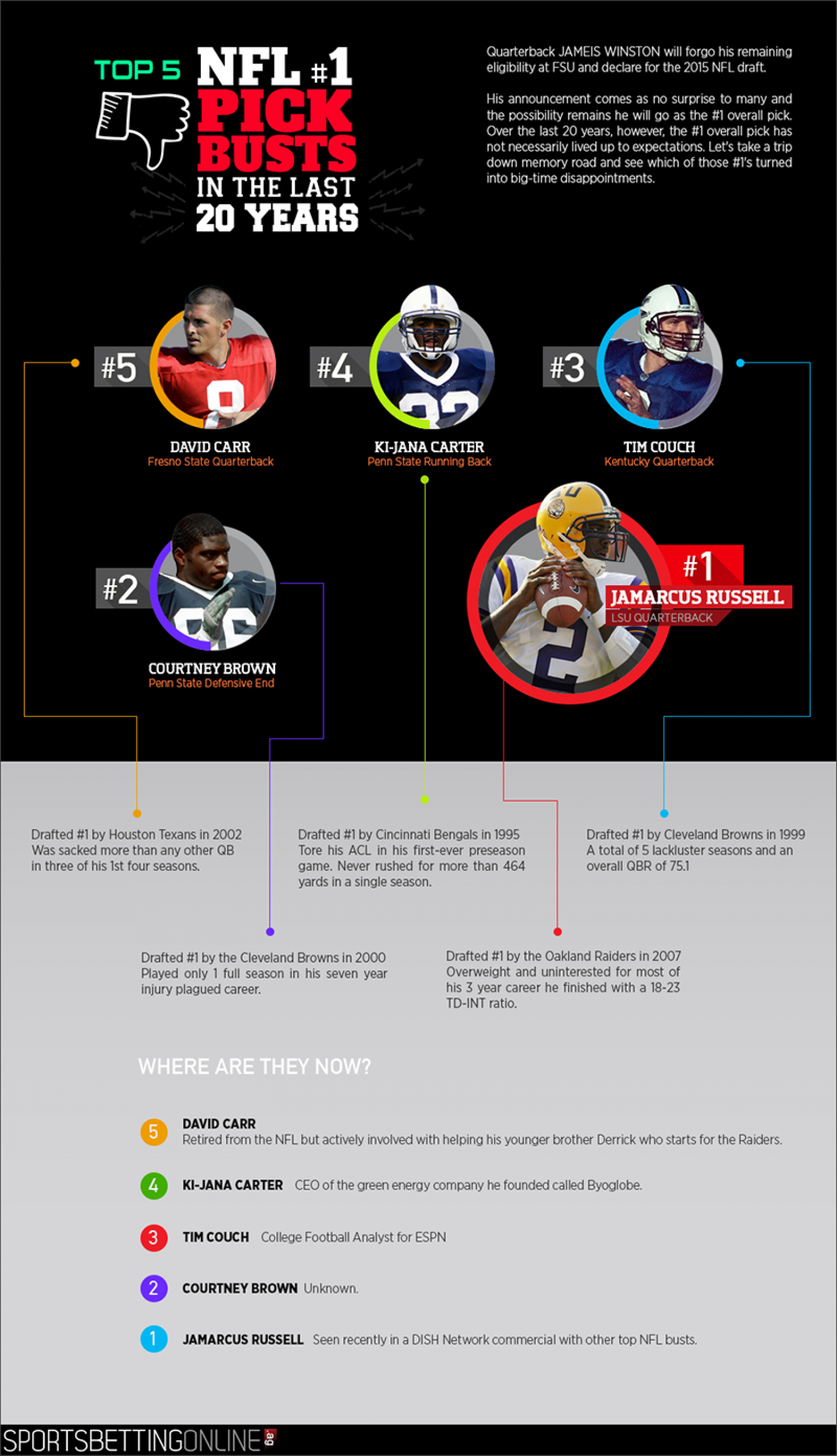 Top 5 NFL #1 Pick Busts in the Last 20 Years Infographic