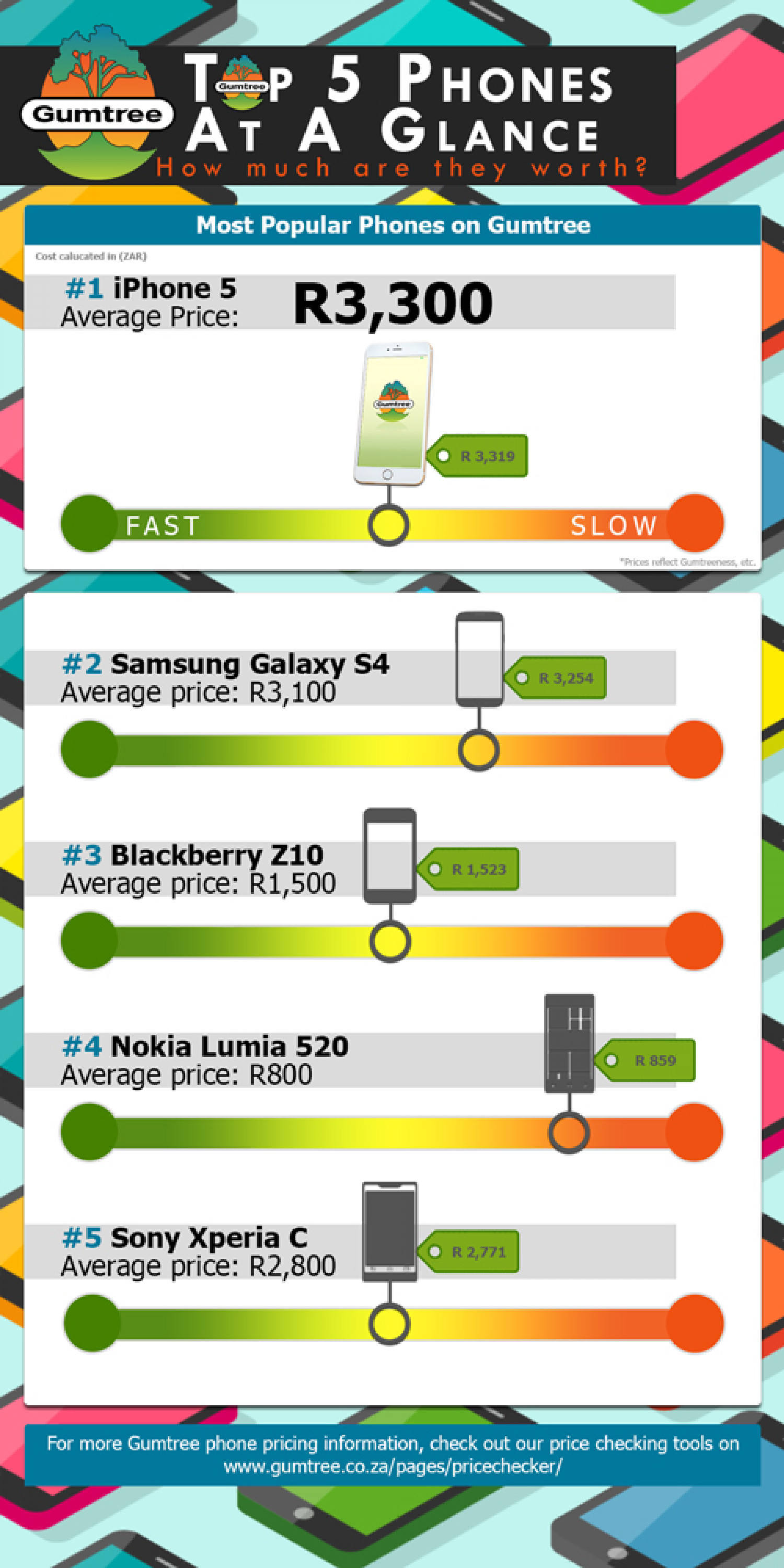 Top 5 Phones on Gumtree South Africa  Infographic