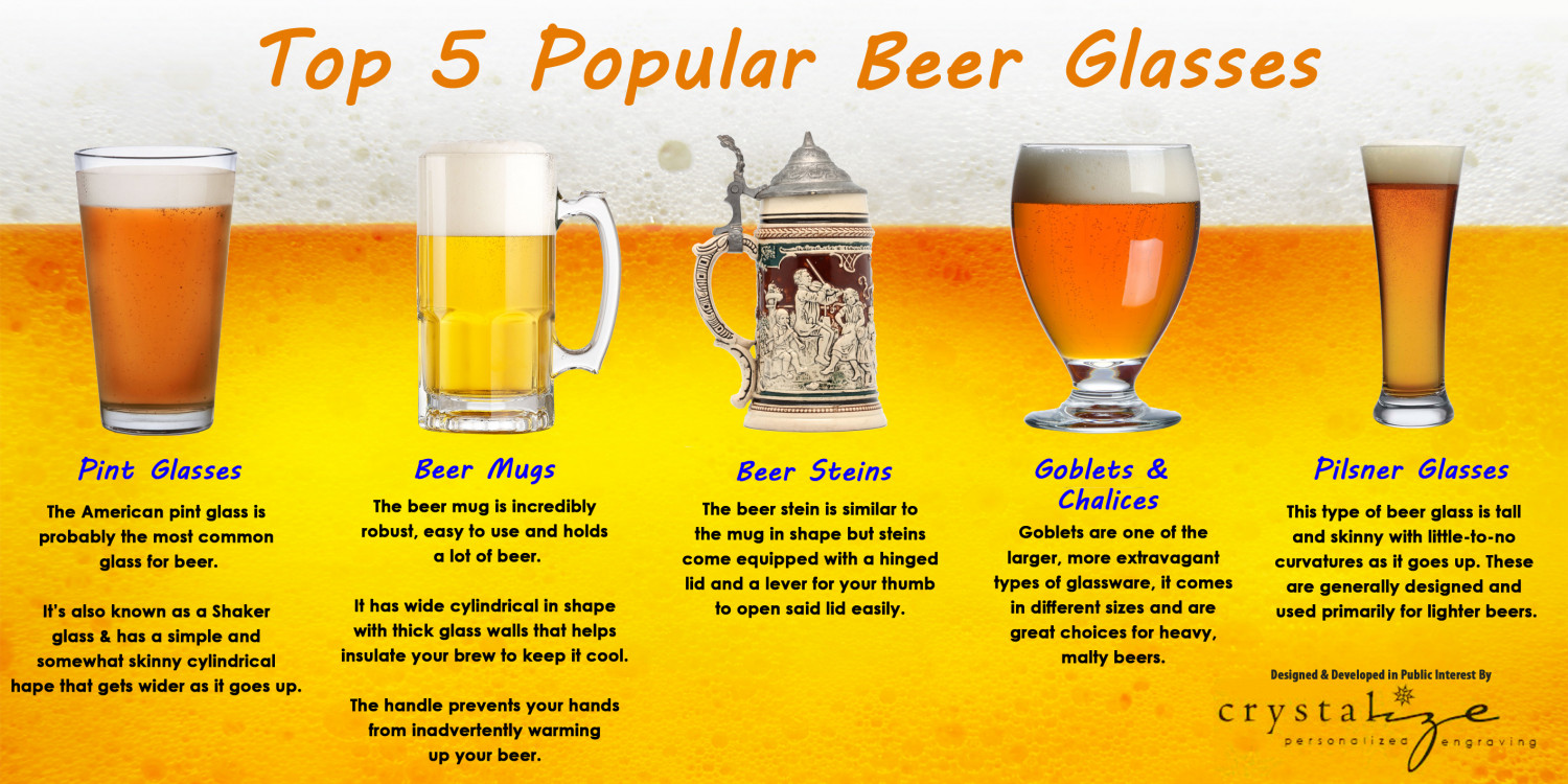 Top 5 Popular Beer Glasses Infographic