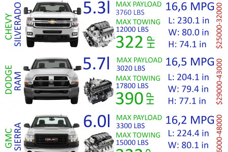 Top 5 Popular Pickups in USA Infographic