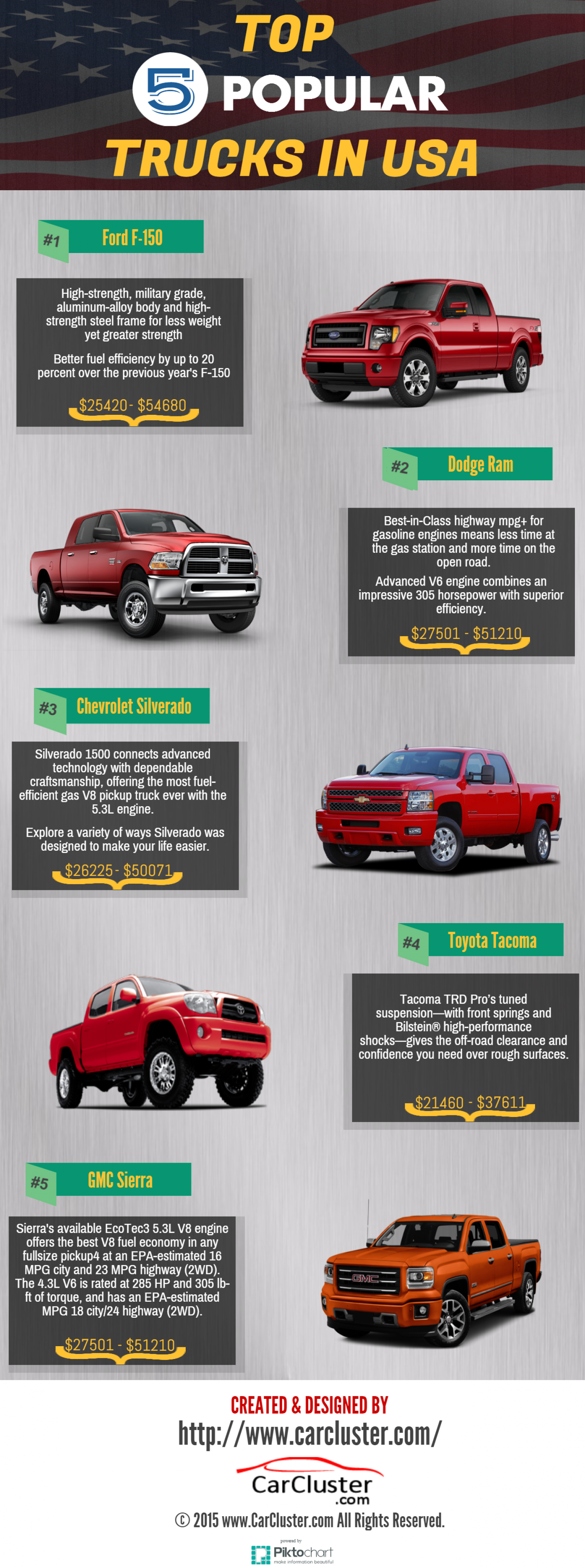 Top 5 Popular Trucks In USA Infographic