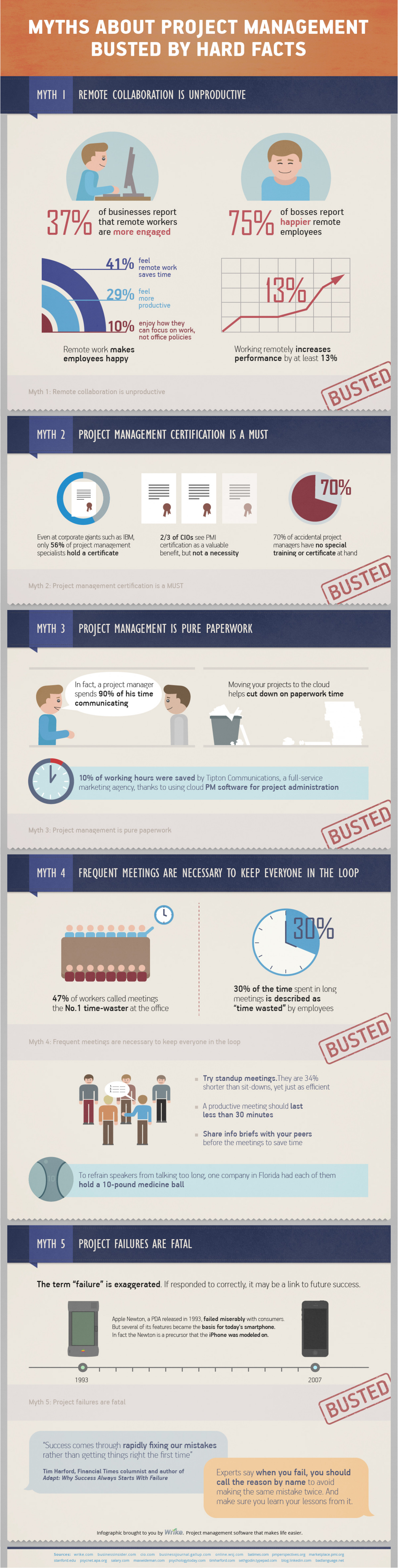Top 5 Project Management Myths BUSTED  Infographic