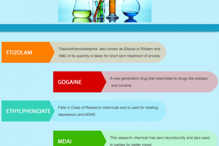 Top 5 Research Chemicals Infographic