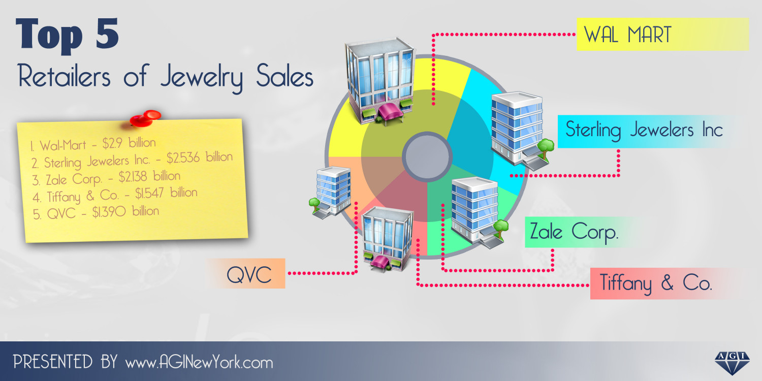 Top 5 Retailers of Jewelry Sales Infographic