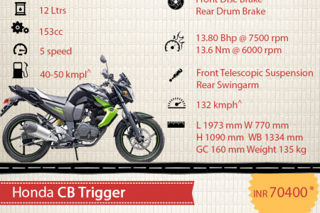 Top 5 Rivals of TVS Apache RTR 160 Infographic