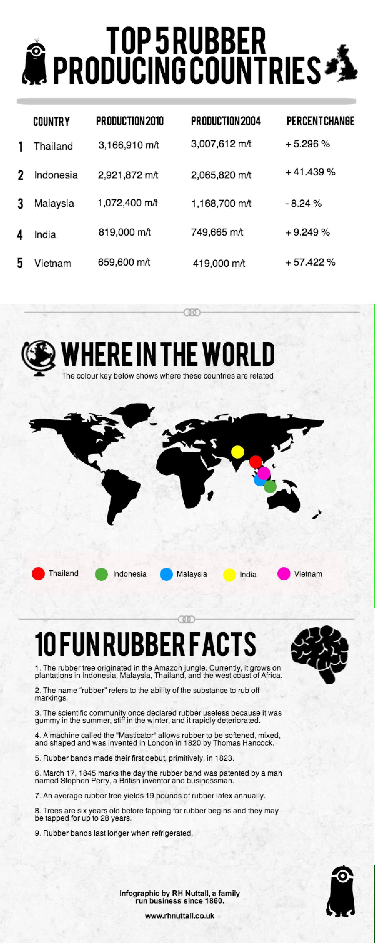 Top 5 rubber producing countries.  Infographic