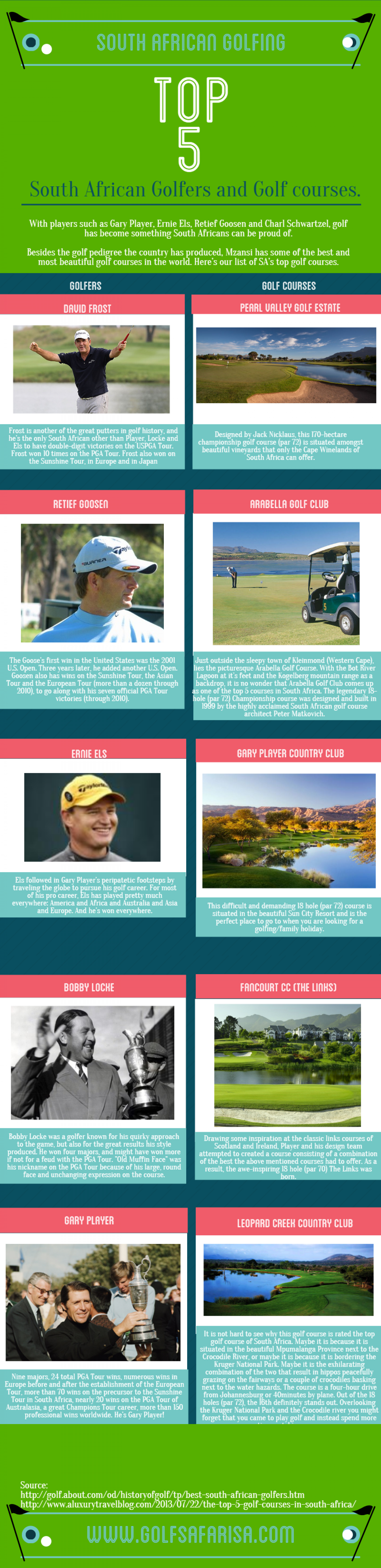 Top 5 SA Golfers and Golf Courses Infographic