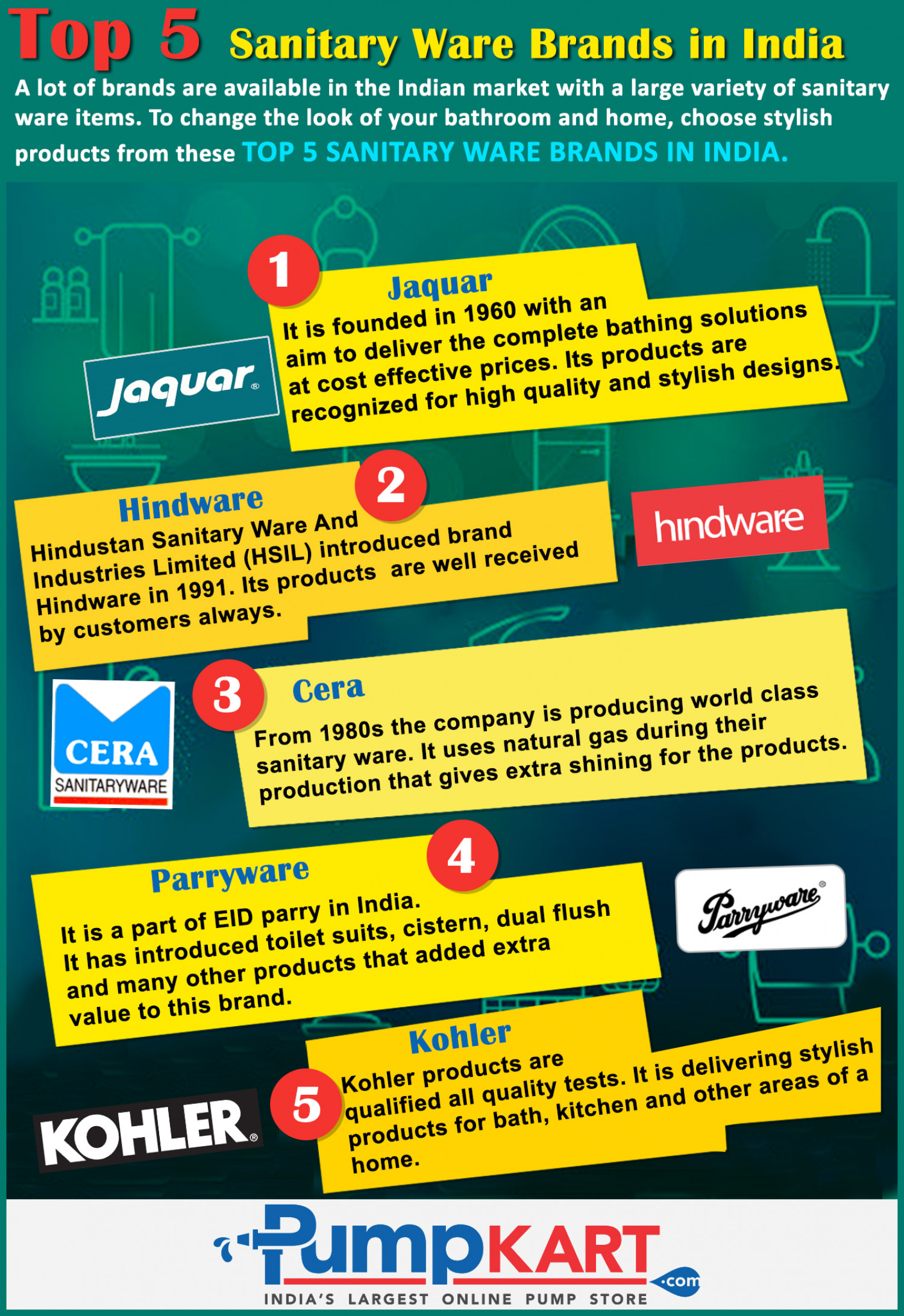 Top 5 Sanitary Ware Brands in India | Visual.ly