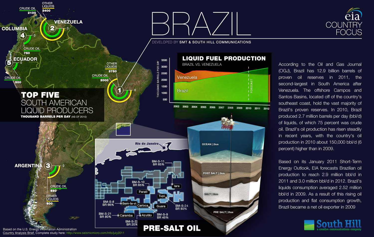 Top 5 Southern American Liquid Producers Infographic